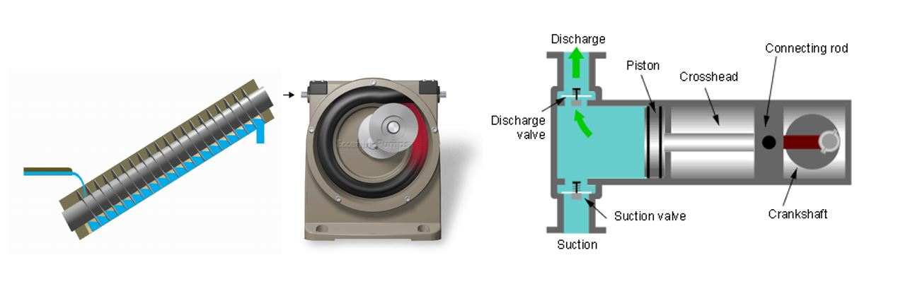sistemi pompanti_pompe rotative