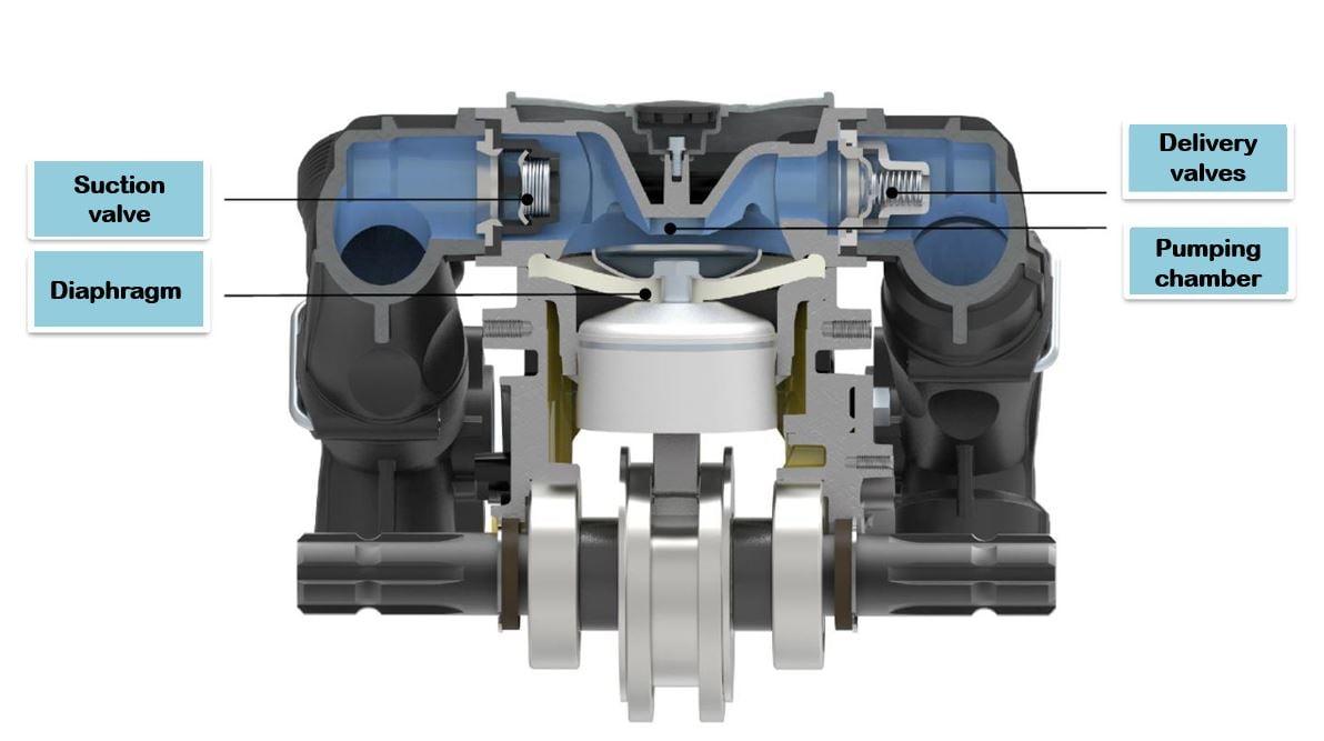 COMPONENTS OF A DIAPHRAGM PUMP _Pumping unit