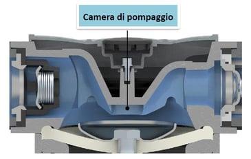 componenti pompe a membrana_camera di pompaggio