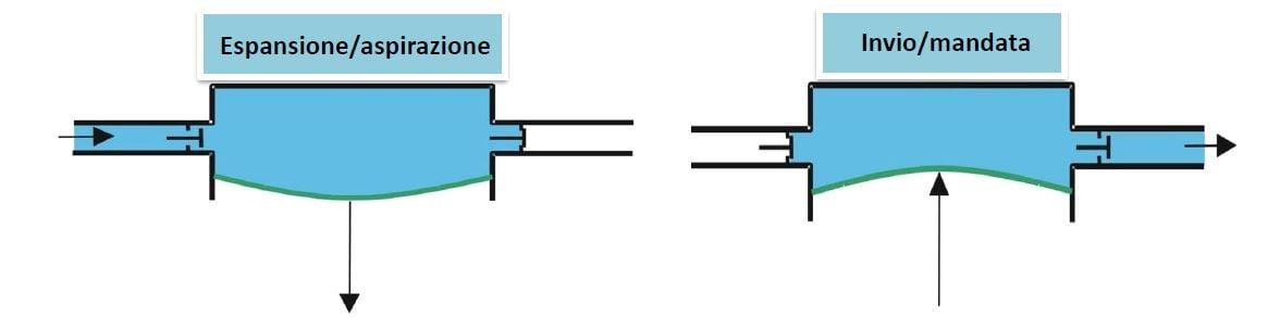 pompa a membrana espansione-aspirazione